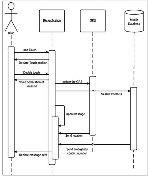 advantages of using diagrams in teaching smart touch phones blind assistant system what are diagrams in uml