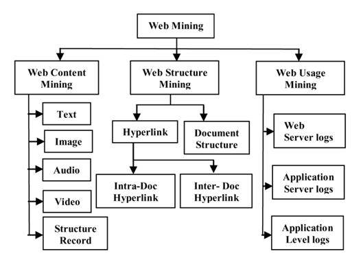 World Towards Advance Web Mining A Review