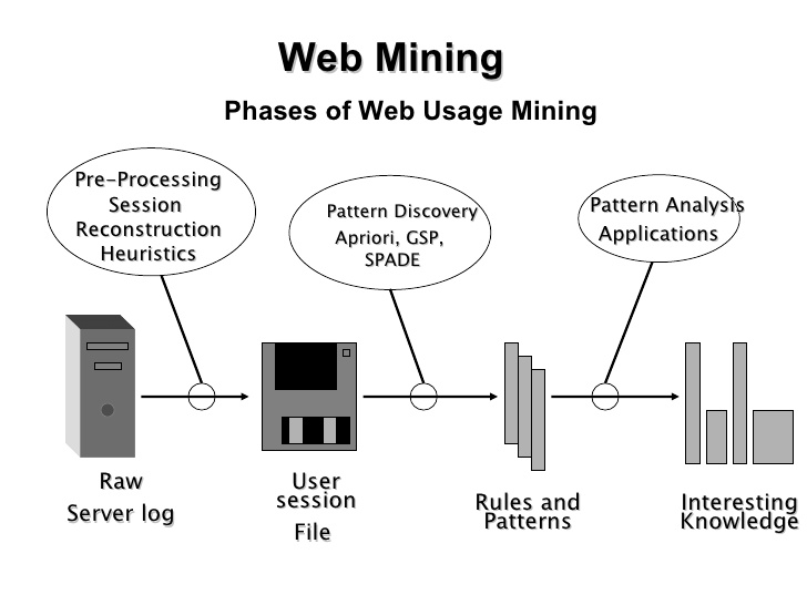 process flow diagram format world towards advance web mining a review  world towards advance web mining a review