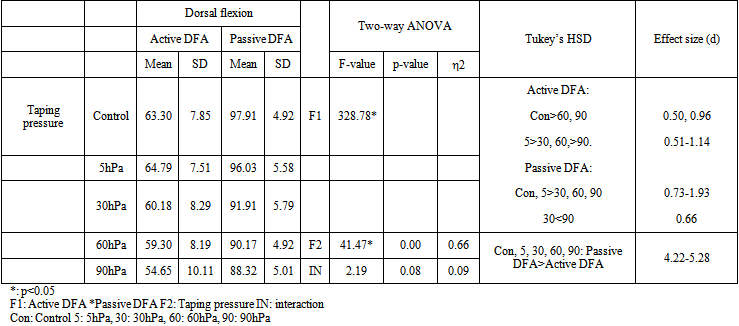 Effects of wrist taping pressures on the maximum dorsal for 1 way anova table