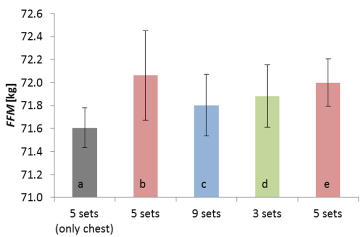 Recovery and Adaptation after Weight Training Sessions with