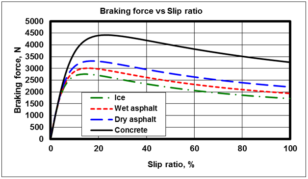 Performance Of A Road Vehicle With Hydraulic Brake Systems