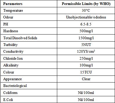 Australian Drinking Water Standards Table