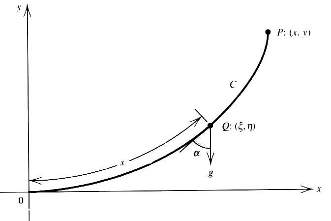 Introduction of Derivatives and Integrals of Fractional