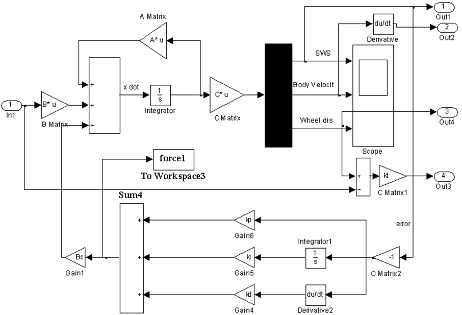 Fuzzy Self Tuning of PID Controller for Active Suspension System