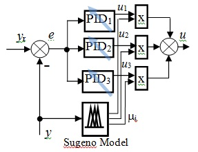 Design and Tuning of Parallel Distributed Compensation