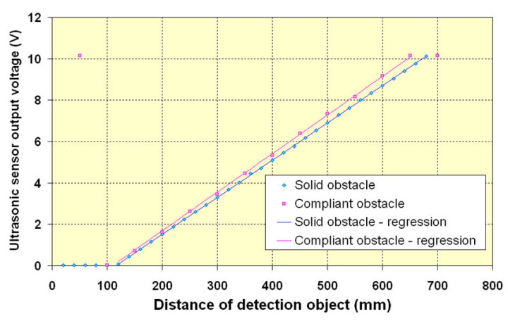 Distance Measurement via Using of Ultrasonic Sensor