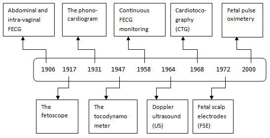 Review Article Non Invasive Fetal Heart Rate Monitoring