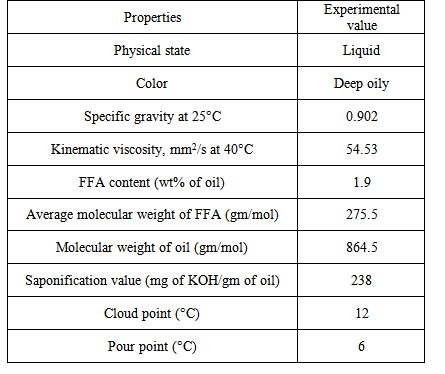 Synthesis Of Biodiesel From Waste Cooking Oil