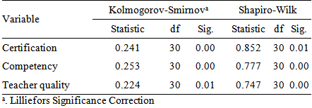 The effect of certification and competency towards for Table kolmogorov smirnov