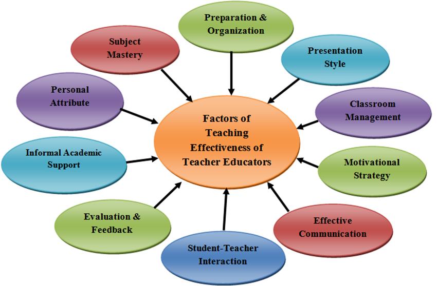 Classroom Design And How It Influences Behavior ~ Teaching effectiveness of teacher educators in different