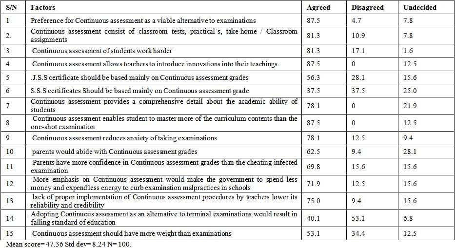 Reducing Examination Malpractices In Nigerian Schools