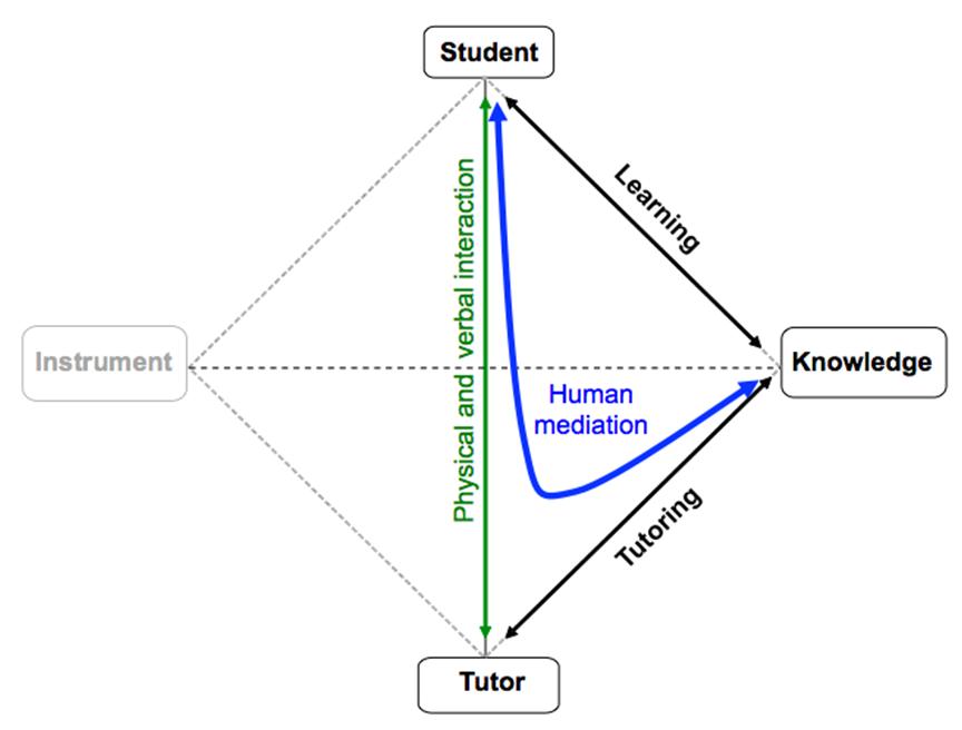 Genesis of Two Educational Interaction Analysis Models in