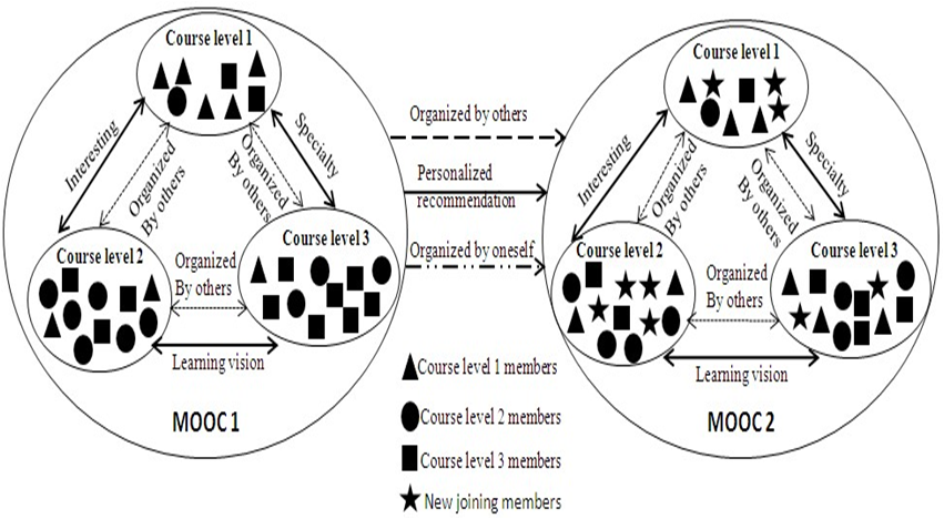 Optimization of MOOC Based on Learning Community