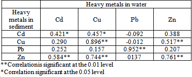 heavy metals in drinking water pdf