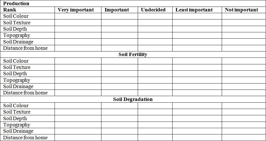 soil fertility and productivity ppt