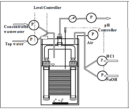 Treatment of Dye Waste Water by Bioreactor