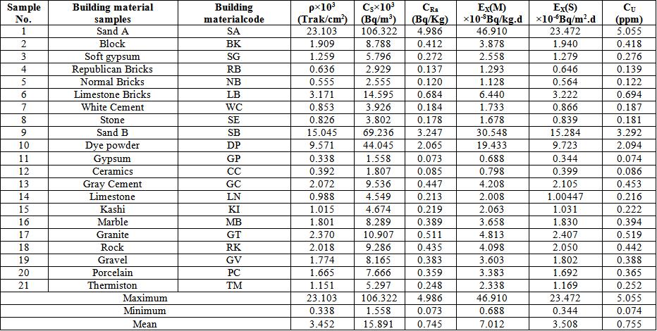 Bdo factor rate table