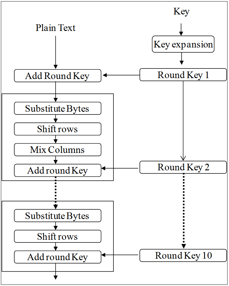 Comparative Analysis of Block Cipher-Based Encryption