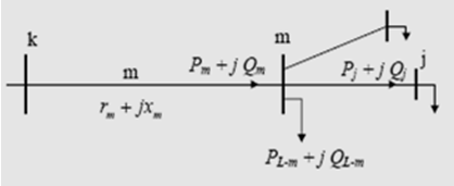 Evaluation of the Voltage Stability of a Radial