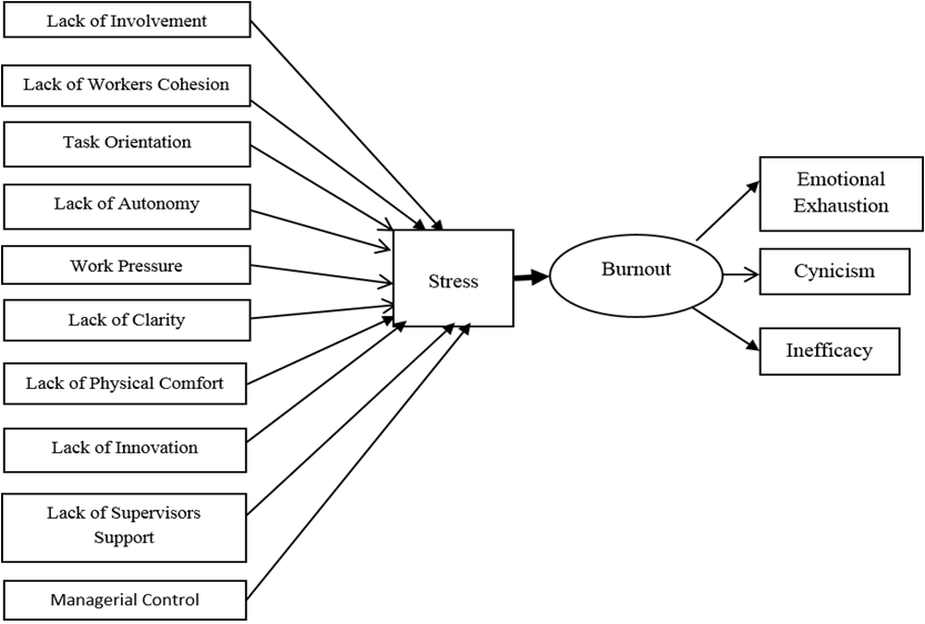 impact diagram sample egyptian teachers rsquo burnout the role of work environment wiring diagram sample room