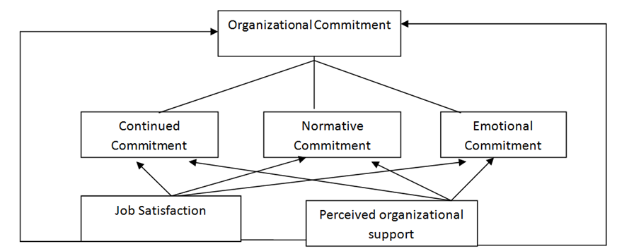 allen meyer commitment to organizations and occupations extension and test of a three component conc Allen meyer commitment to organizations and occupations extension and test of a three component conceptualization types lists in organizational behavior and industrial and organizational.