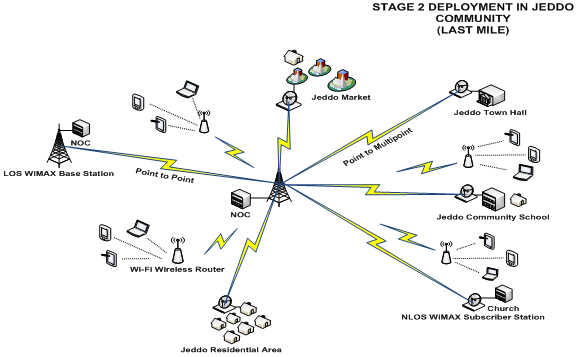 Broadband Wireless Access Deployment Approach to Rural
