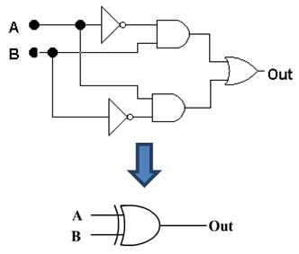 Boolean Algebra for Xor-Gates