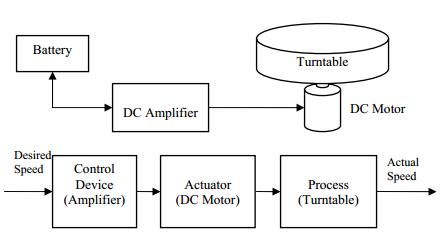 circuit diagram examples microcomputer application for instrumentation development  microcomputer application for instrumentation development
