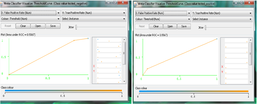Comparison of Kernel Selection for Support Vector Machines Using