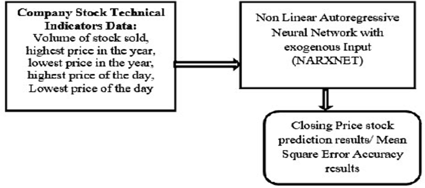 Stock Price Prediction Using Neural Network Models Based On Tweets