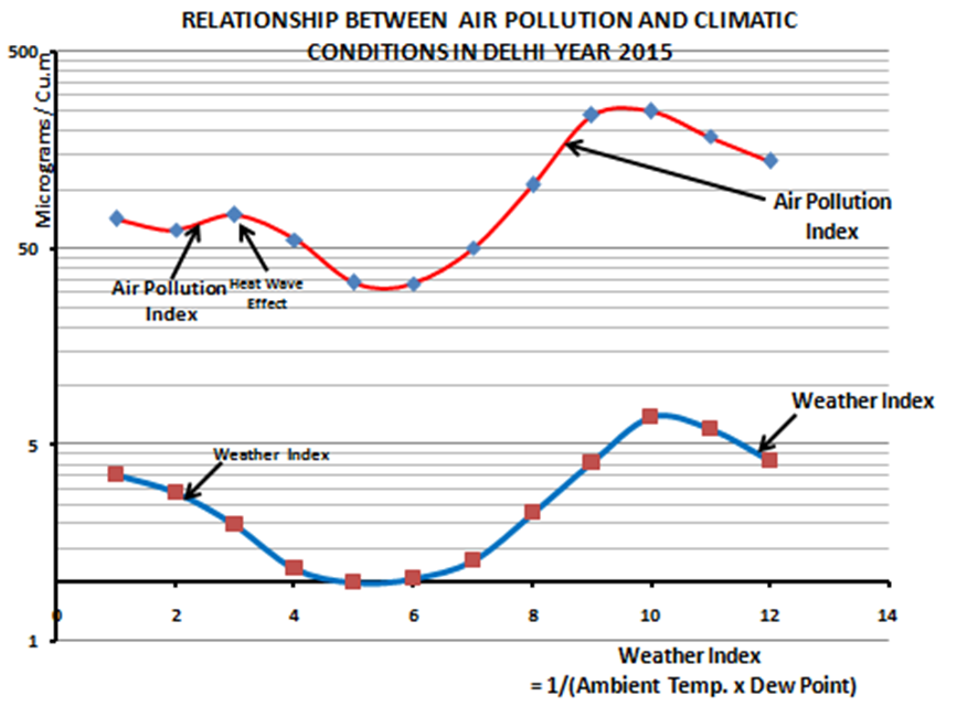 correlations between population and pollution The population parameter is what you would get if you sampled the entire population and computed the sample correlation coefficient anything less than sampling the entire population only gives an estimate.