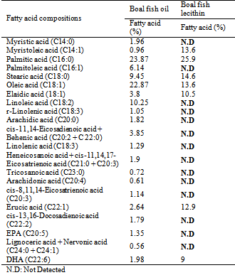Extraction And Characterization Of Oil And Lecithin From