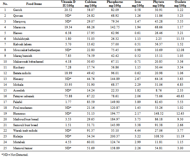 Nutritional Evaluation Of Selected Traditional Foods