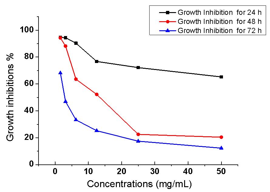 antioxidant and antimicrobial activity of medicinal plants pdf