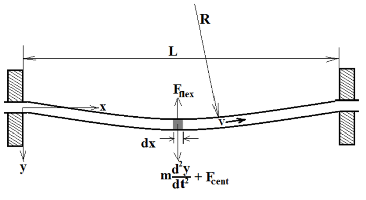 Internal Fluid Flow Induced Vibration of Pipes