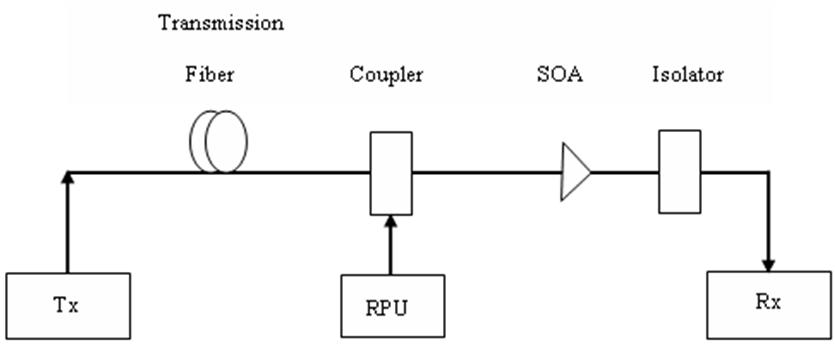 Hybrid Raman/Erbium-Doped Fiber Amplifiers for WDM ... on