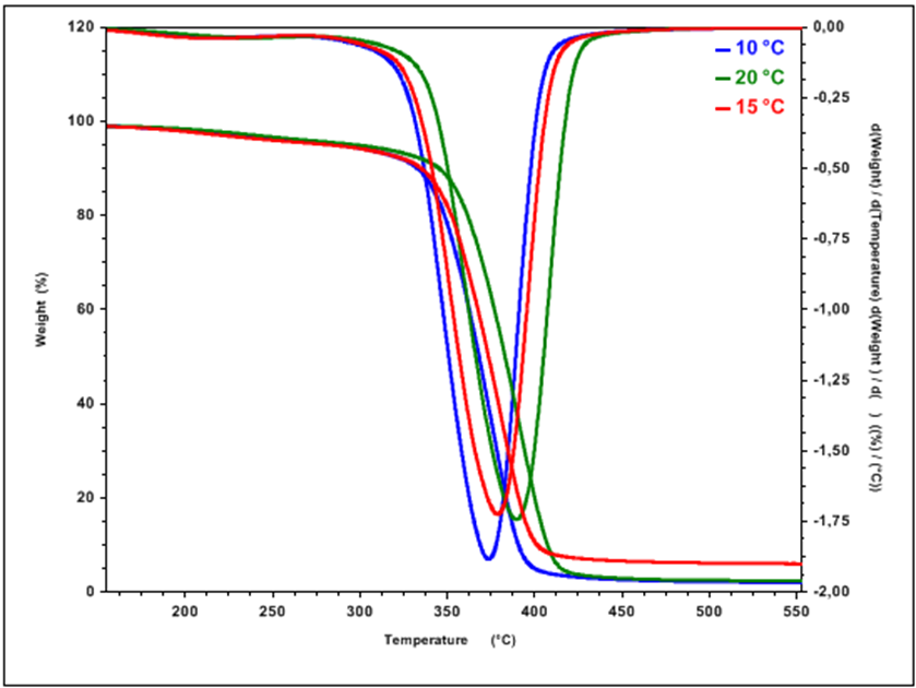 synthesis and characterization of pb s se thin Chemical synthesis, deposition and characterization of lead  bandgap of pbse thin films varies from  the recorded edx pattern shows the composition of pb and se.