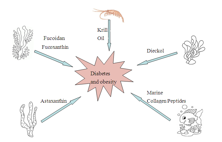The Potential Applications of Marine Bioactives Against Diabetes and Obesity
