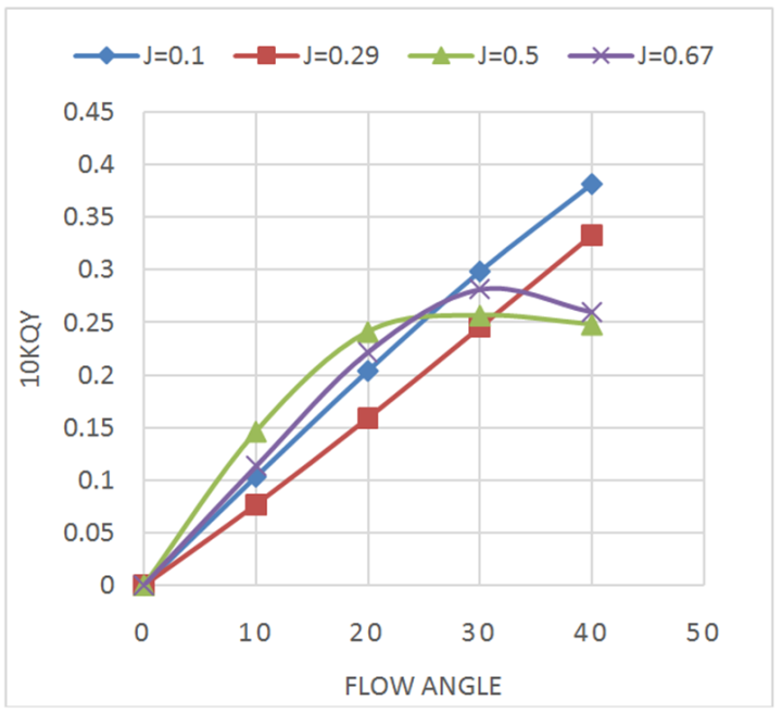 Force Current Flow: Hydrodynamic Characteristic Of The Marine Propeller In The