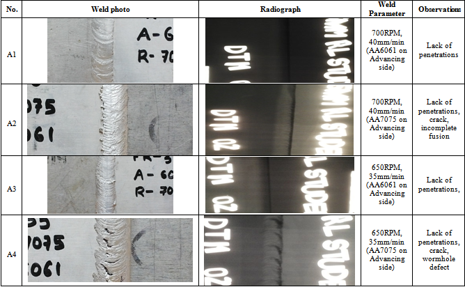 Friction Stir Welding >> Investigation of Weld Defects in Similar and Dissimilar Friction Stir Welded Joints of Aluminium ...