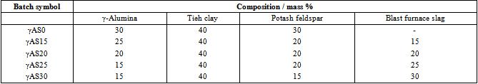 Blast Furnace Slag Properties : Effect of air blast furnace slag and γ alumina content on