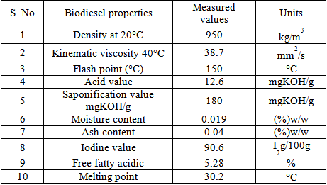 Optimization Of Biodiesel Production From Waste Cooking Oil