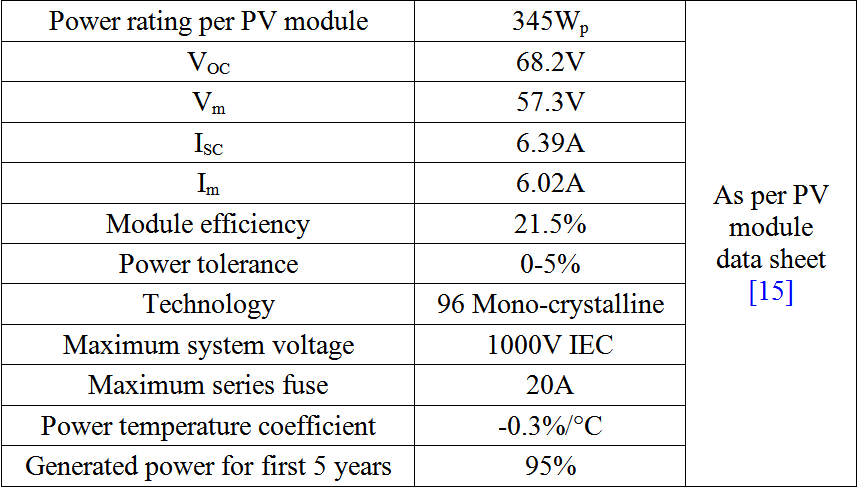 Designing Of A Standalone Photovoltaic System For A