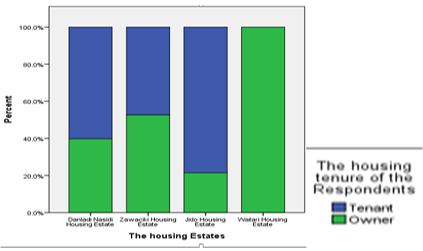 Assessment of Public Housing Affordability in Kano