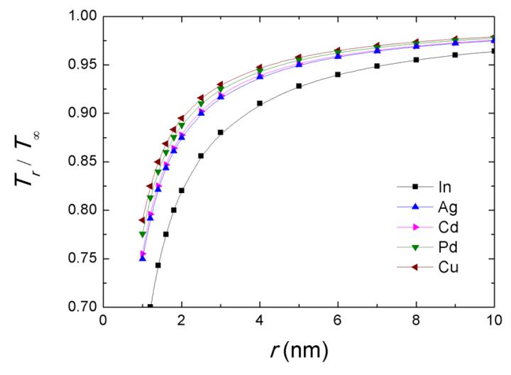 Teaching Nano-Thermodynamics: Gibbs Energy of Single