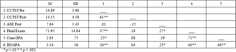 Means Standard Deviations And Correlations Among CCTST ASE Final Exam Grade Cumulative GPA High School