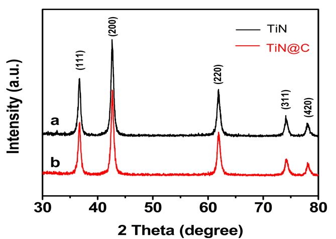 synthesis of tin c nanocomposites for enhanced
