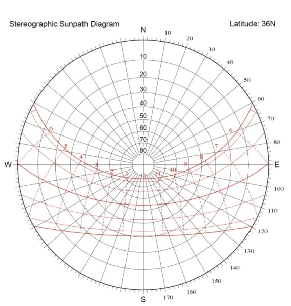 figure 8  wind speed by direction  u2013 iran and stereographic
