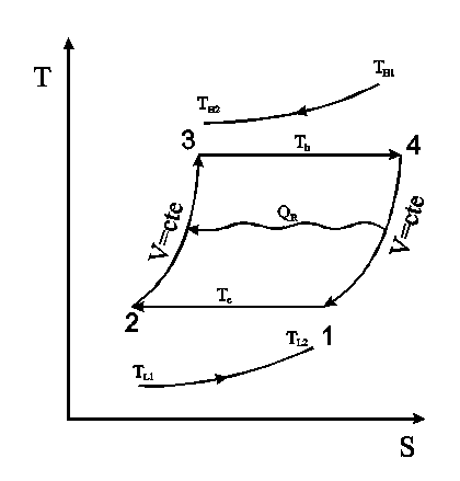 optimization of power solar dish stirling induced effects of heat chapman cycle diagram t s diagram of a stirling engine cycle